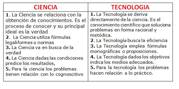 ejemplo de ciencia y tecnologia