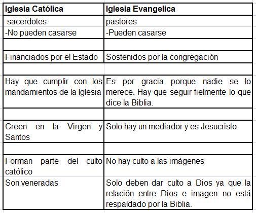 Matrimonio Catolico Ortodoxo : Cuál es la diferencia entre cristiano y católico