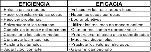 Cuál Es La Diferencia Entre Eficacia Y Eficiencia Bien Explicado