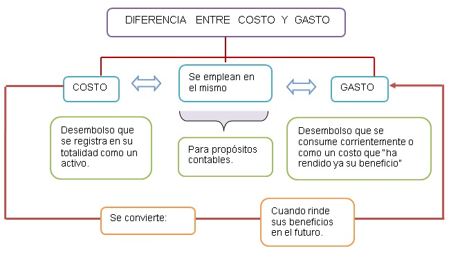cuadro word, pdf, Power Point