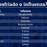 resfriado, influenza y gripe cuadro