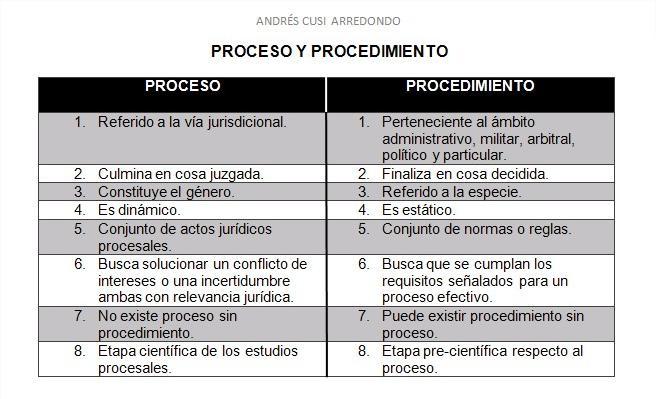 Diferencia entre Proceso y Procedimiento