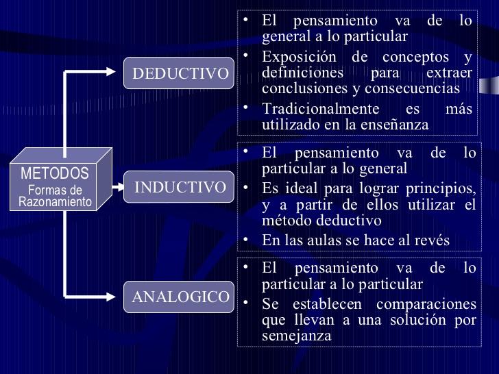 método inductivo vs deductivo