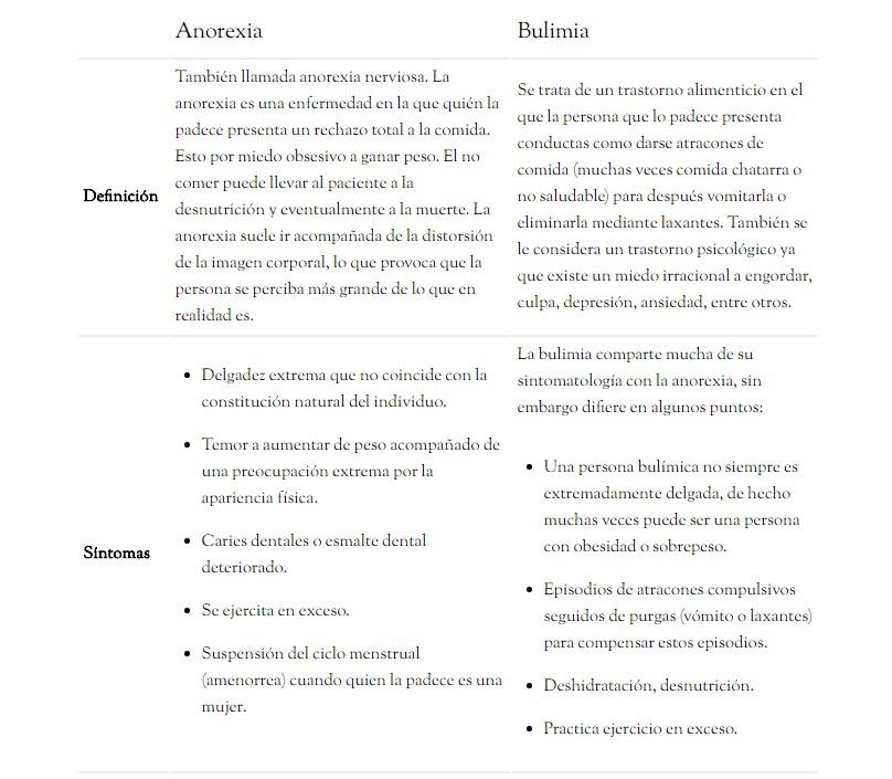 diferencia entre bulimia y anorexia purgativa