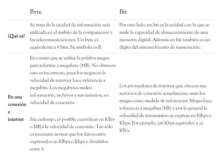 byte y bit cuadro comparativo