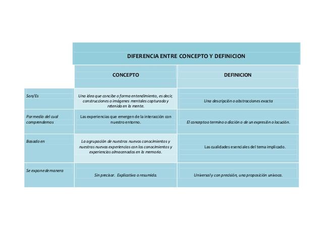 diferencia entre significado y definicion
