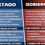diferencia entre estado y gobierno y nacion