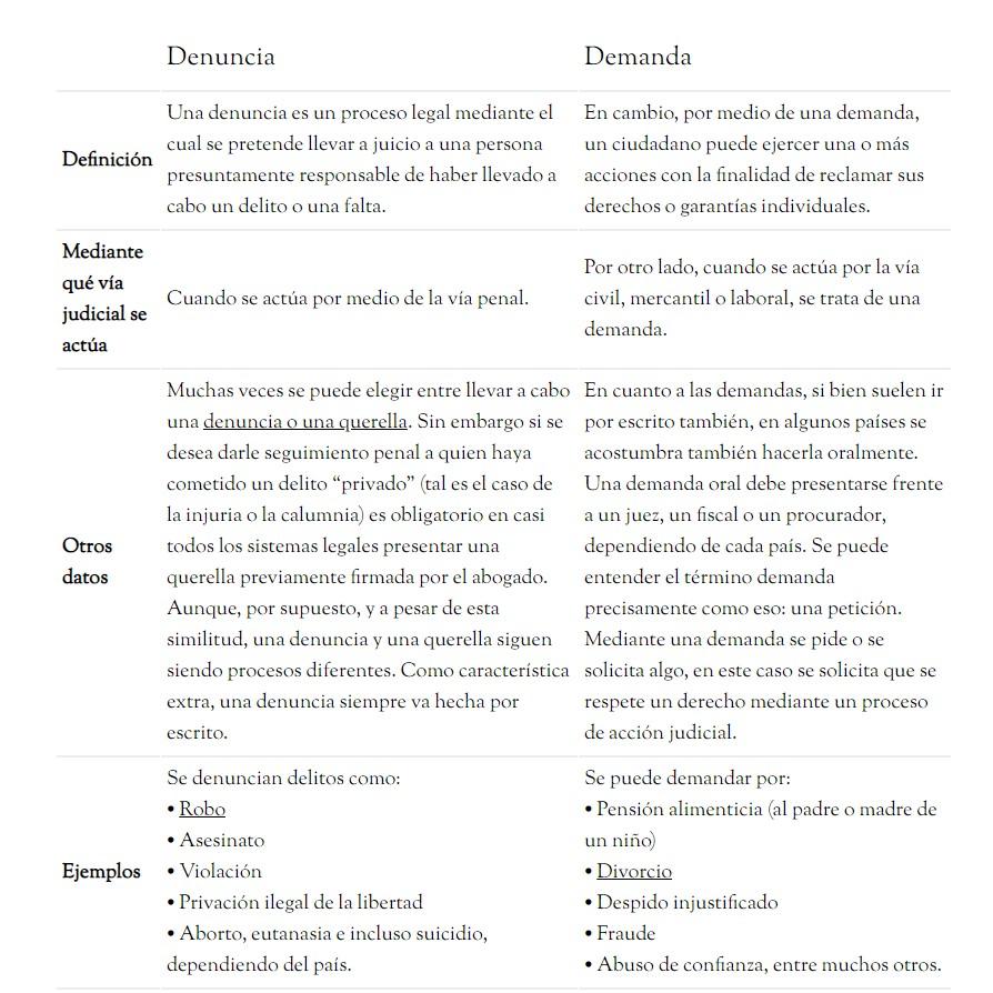 diferencia entre demanda y solicitud