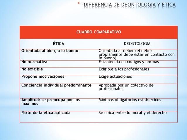 diferencia entre deontología y etica profesional pdf