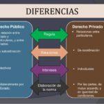 diferencias entre derecho internacional publico y privado