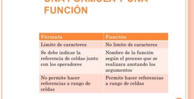 Formula y Función en Excel