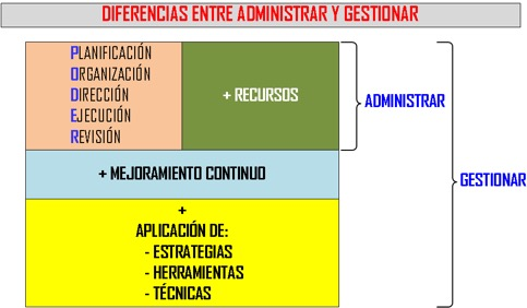 administracion vs gestion