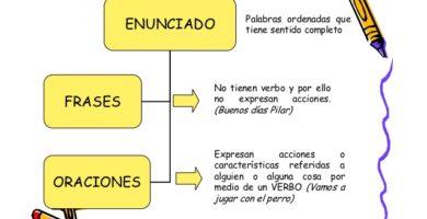 frase y oración