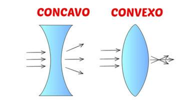 espejos concavos y convexos fisica
