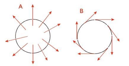formulas aplicaciones de la fuerza centrifuga