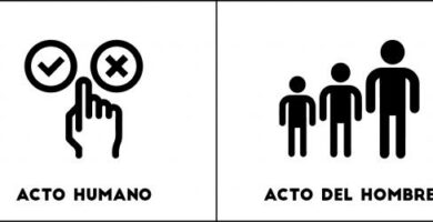 Actos Humanos y Actos del Hombre