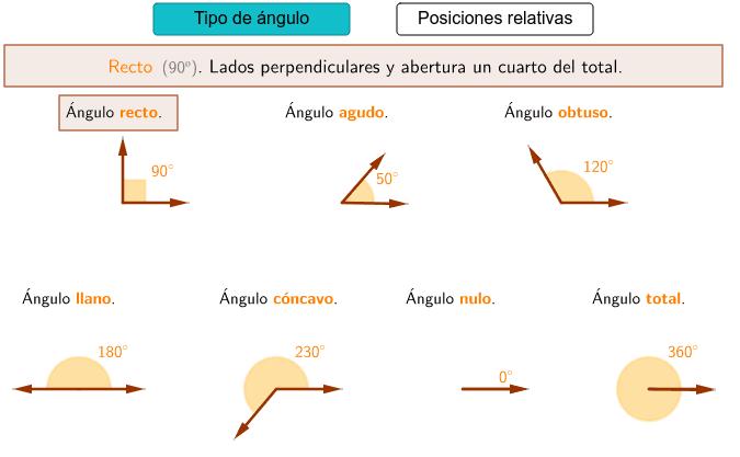 Imágenes de los tipos de ángulos
